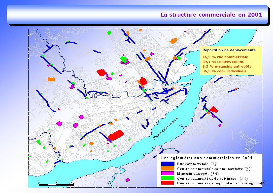 La structure commerciale en 2001 (72) (23) (36) (6) (54) Répartition de déplacements 16,3 % rue commerciale 39,1 % centres comm.