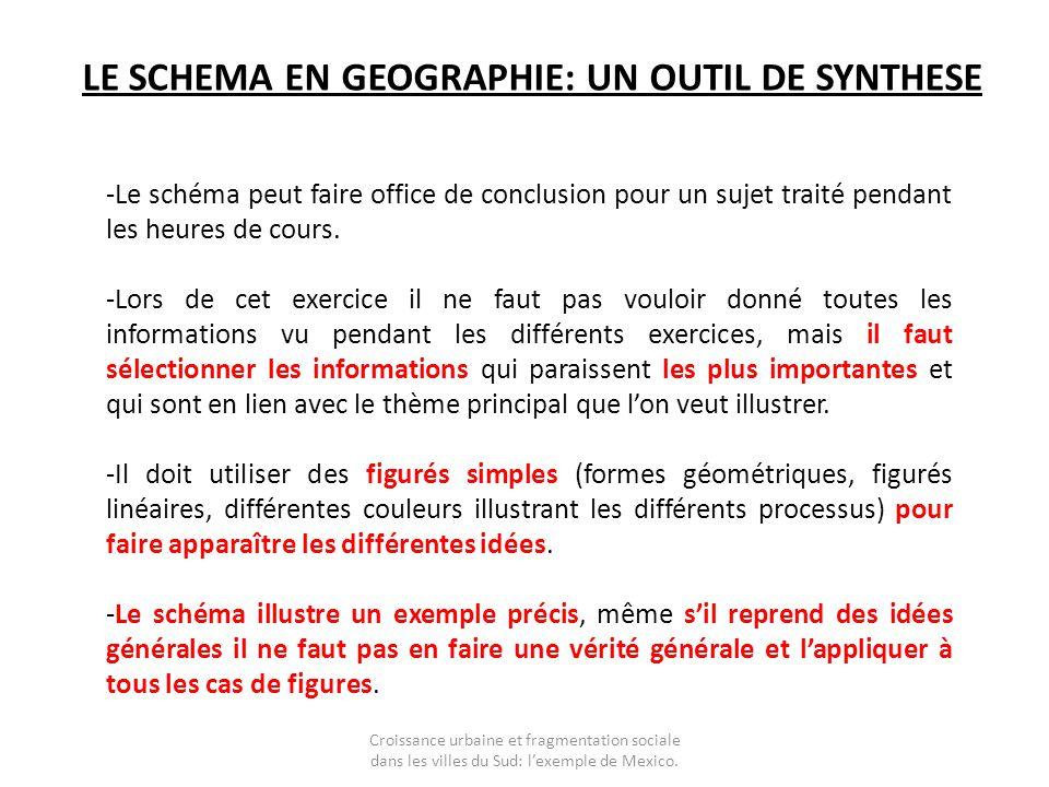 LE SCHEMA EN GEOGRAPHIE: UN OUTIL DE SYNTHESE -Le schéma peut faire office de conclusion pour un sujet traité pendant les heures de cours. -Lors de ce