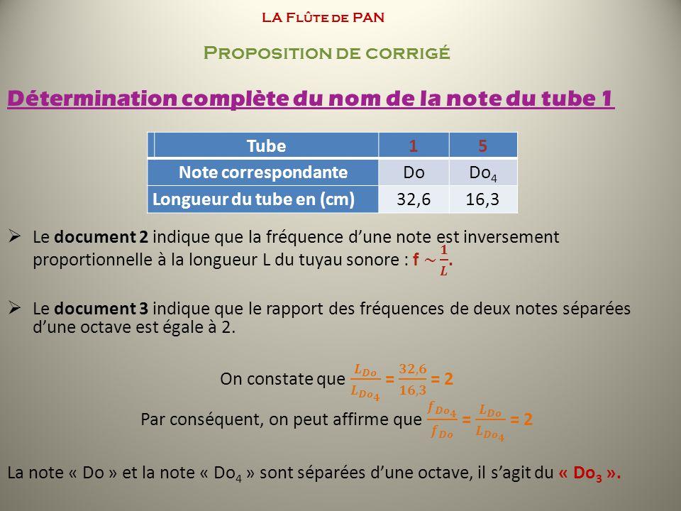 LA Flûte de PAN Proposition de corrigé Tube15 Note correspondanteDoDo 4 Longueur du tube en (cm)32,616,3