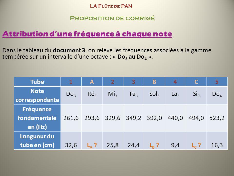 LA Flûte de PAN Proposition de corrigé Attribution dune fréquence à chaque note Dans le tableau du document 3, on relève les fréquences associées à la