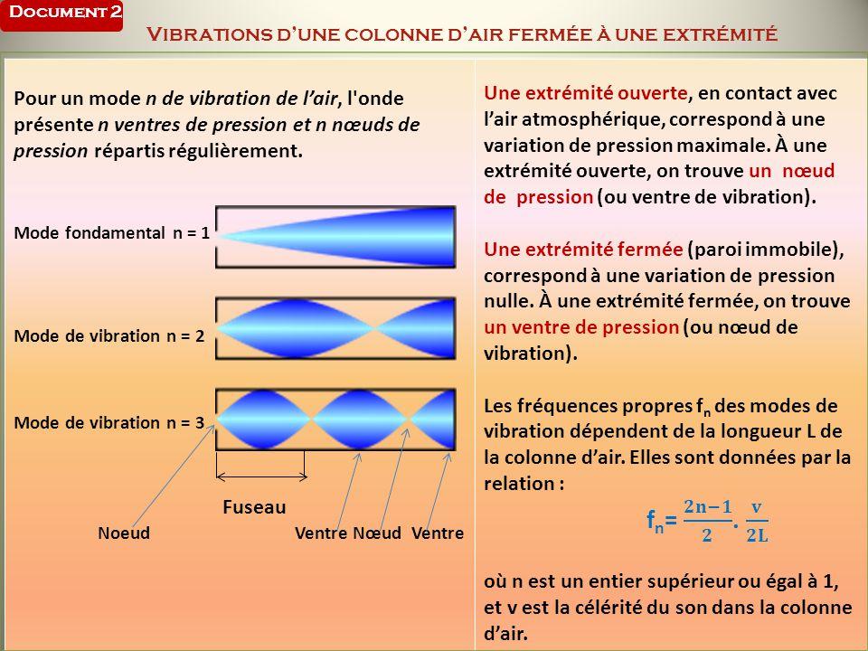 Pour un mode n de vibration de lair, l'onde présente n ventres de pression et n nœuds de pression répartis régulièrement. Mode fondamental n = 1 Mode