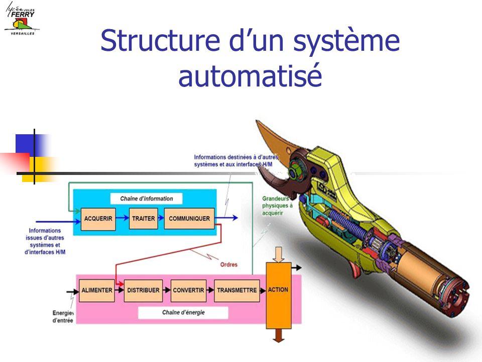 Structure dun système automatisé