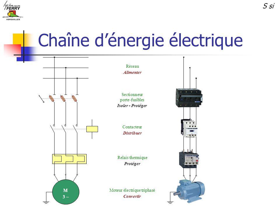 Chaîne dénergie électrique M 3 ~ M 3 ~ Réseau Alimenter Sectionneur porte-fusibles Isoler - Protéger Contacteur Distribuer Relais thermique Protéger M
