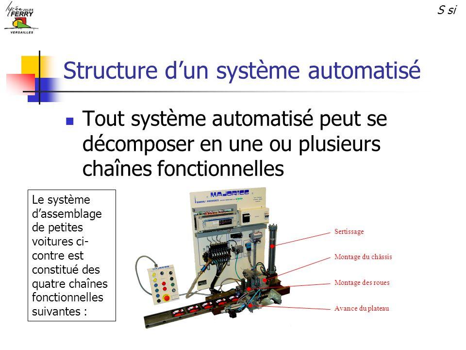 Tout système automatisé peut se décomposer en une ou plusieurs chaînes fonctionnelles Montage du châssis Avance du plateau Sertissage Montage des roue