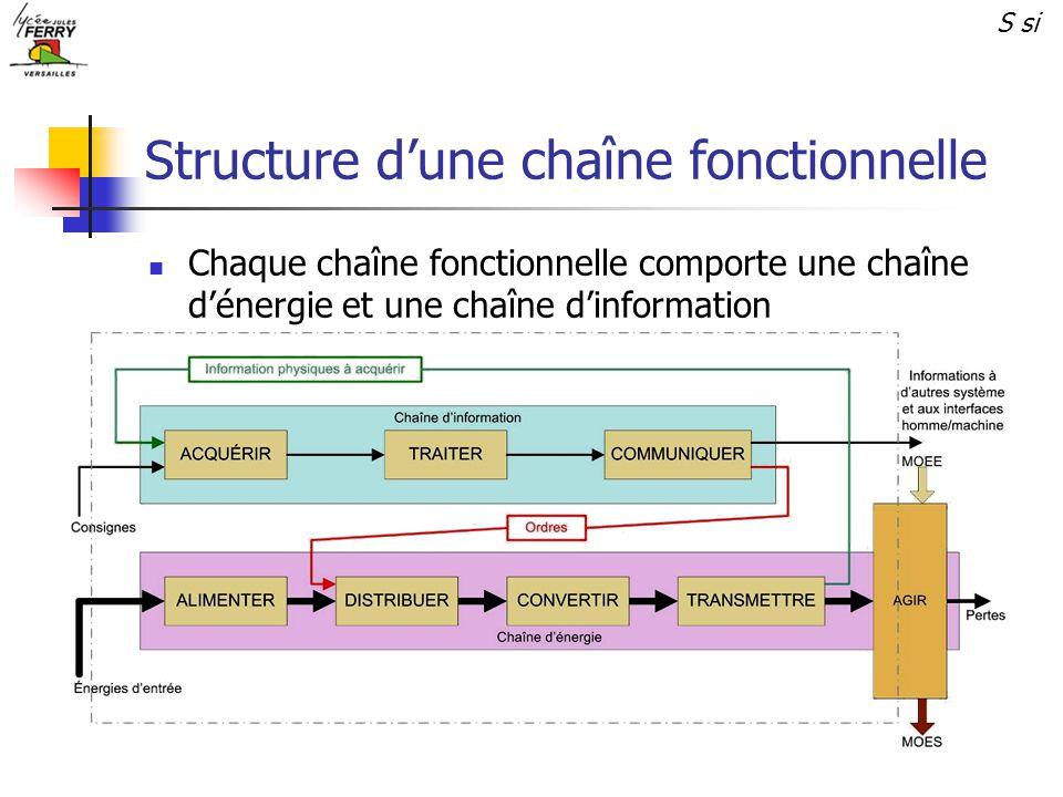 Structure dune chaîne fonctionnelle Chaque chaîne fonctionnelle comporte une chaîne dénergie et une chaîne dinformation S si