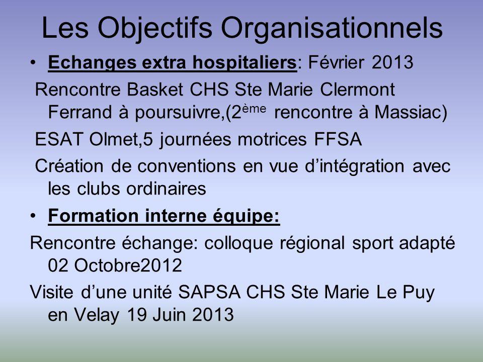 Les Objectifs Organisationnels Echanges extra hospitaliers: Février 2013 Rencontre Basket CHS Ste Marie Clermont Ferrand à poursuivre,(2 ème rencontre