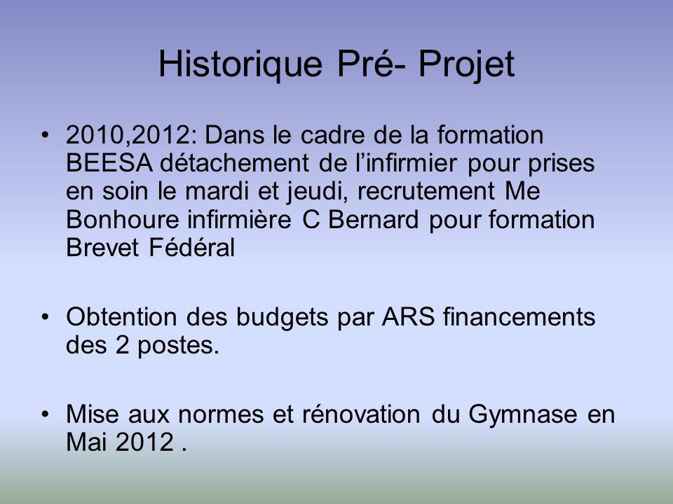 Historique Pré- Projet 2010,2012: Dans le cadre de la formation BEESA détachement de linfirmier pour prises en soin le mardi et jeudi, recrutement Me