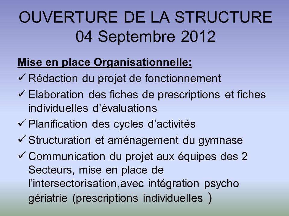 OUVERTURE DE LA STRUCTURE 04 Septembre 2012 Mise en place Organisationnelle: Rédaction du projet de fonctionnement Elaboration des fiches de prescript
