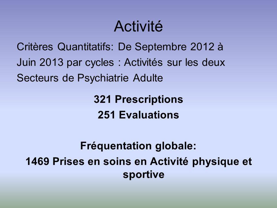 Activité Critères Quantitatifs: De Septembre 2012 à Juin 2013 par cycles : Activités sur les deux Secteurs de Psychiatrie Adulte 321 Prescriptions 251