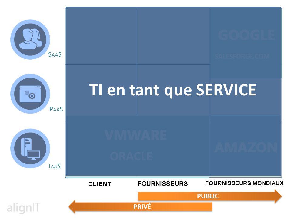CLIENT FOURNISSEURS FOURNISSEURS MONDIAUX SALESFORCE.COM ORACLE PRIVÉ PUBLIC ORACLE TI en tant que SERVICE S AA S P AA S I AA S