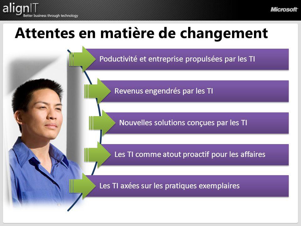 Attentes en matière de changement Les TI axées sur les pratiques exemplaires Revenus engendrés par les TI Nouvelles solutions conçues par les TI Les TI comme atout proactif pour les affaires Poductivité et entreprise propulsées par les TI