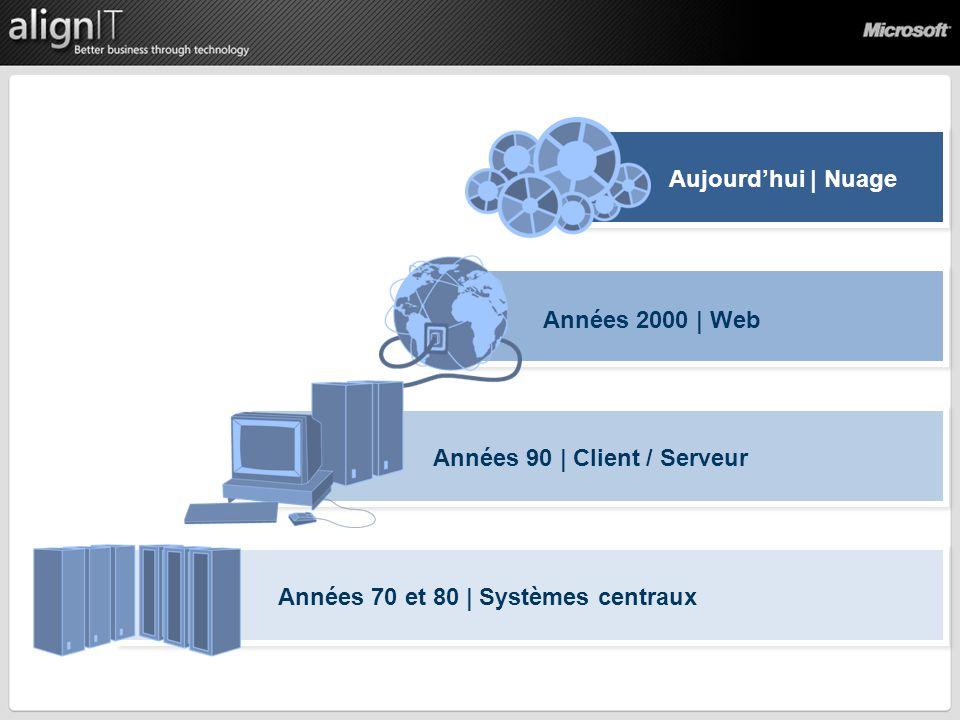 Années 70 et 80 | Systèmes centraux Années 90 | Client / Serveur Années 2000 | Web Aujourdhui | Nuage