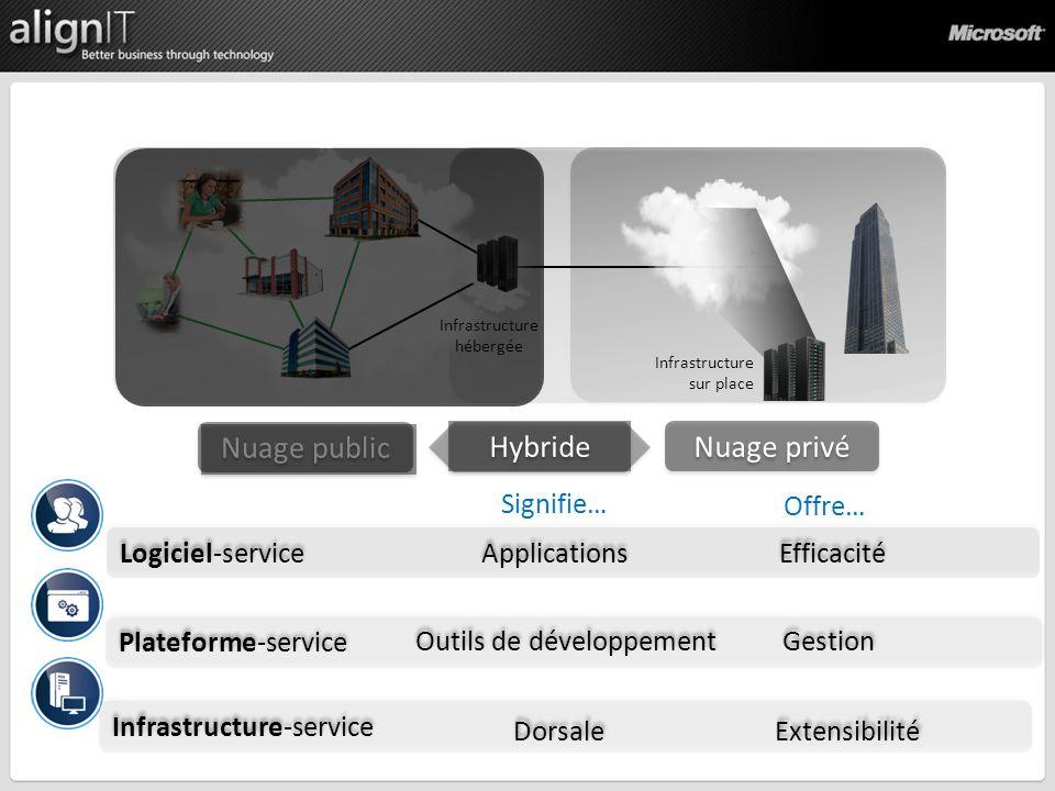 Logiciel-service Applications Efficacité Infrastructure-service Plateforme-service Outils de développement Gestion Dorsale Extensibilité Infrastructure sur place Infrastructure hébergée Signifie… Offre…