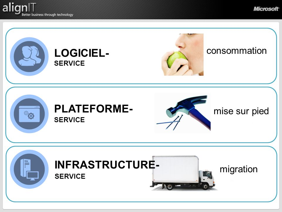 INFRASTRUCTURE- SERVICE LOGICIEL- SERVICE PLATEFORME- SERVICE