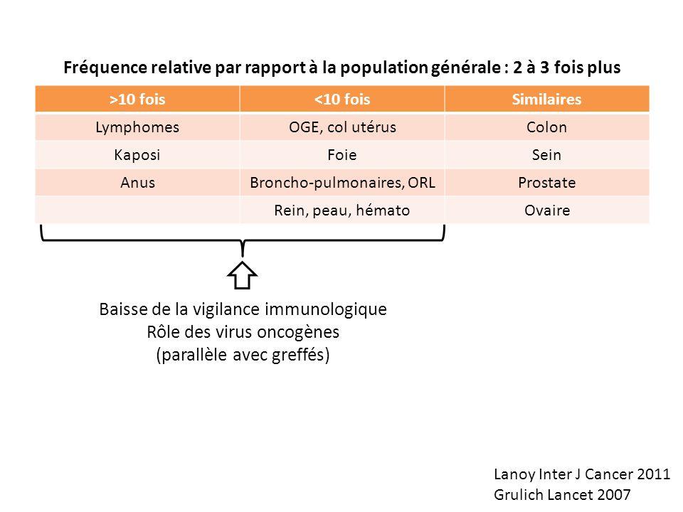 >10 fois<10 foisSimilaires LymphomesOGE, col utérusColon KaposiFoieSein AnusBroncho-pulmonaires, ORLProstate Rein, peau, hématoOvaire Lanoy Inter J Ca