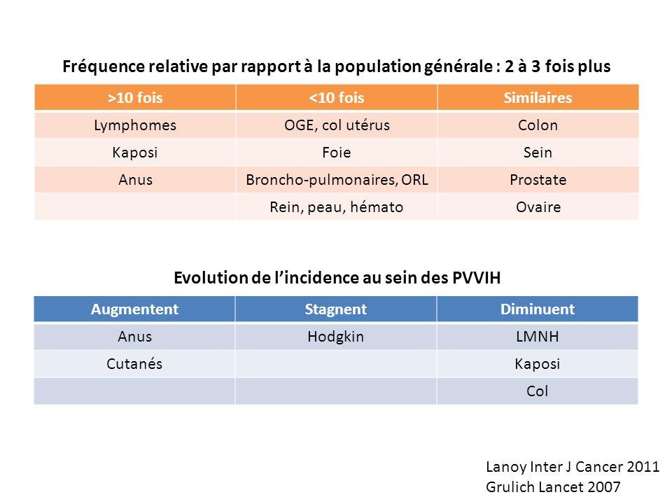 AugmententStagnentDiminuent AnusHodgkinLMNH CutanésKaposi Col >10 fois<10 foisSimilaires LymphomesOGE, col utérusColon KaposiFoieSein AnusBroncho-pulm