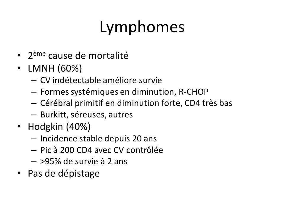 Lymphomes 2 ème cause de mortalité LMNH (60%) – CV indétectable améliore survie – Formes systémiques en diminution, R-CHOP – Cérébral primitif en dimi