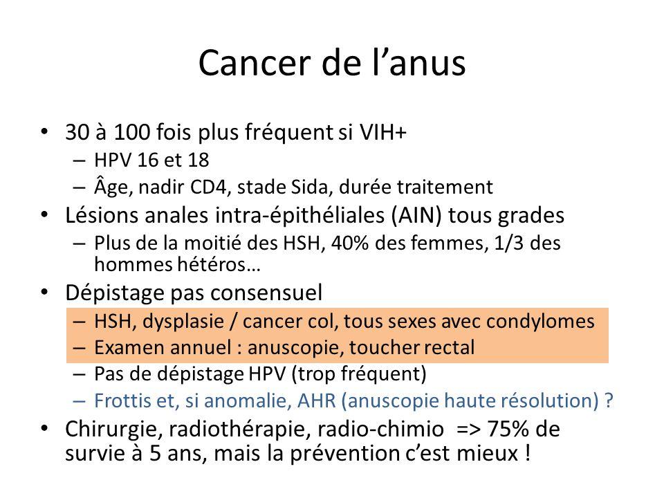 Cancer de lanus 30 à 100 fois plus fréquent si VIH+ – HPV 16 et 18 – Âge, nadir CD4, stade Sida, durée traitement Lésions anales intra-épithéliales (A