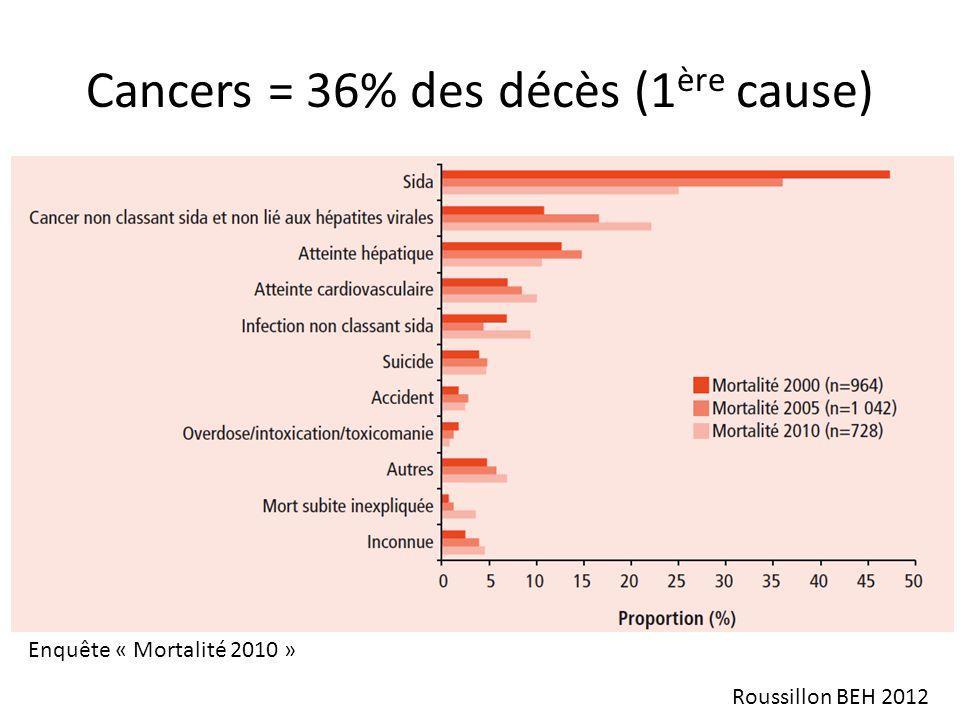 Cancers = 36% des décès (1 ère cause) Roussillon BEH 2012 Enquête « Mortalité 2010 »