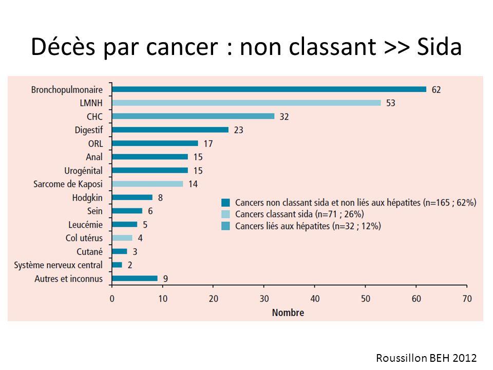 Améliorer la prise en charge du cancer (2) Pluri-disciplinaire : RCP locale – Onco-radiothérapeute / hématologue – Référent VIH – Pharmacologue, virologue – Autres acteurs (dont médecin traitant ++) RCP nationale Cancer-VIH (INCa) – Recommandations thérapeutiques – Registre épidémiologique des cancers des PVVIH – Facilitation de la collaboration entre réseaux régionaux (cancéro / COREVIH)