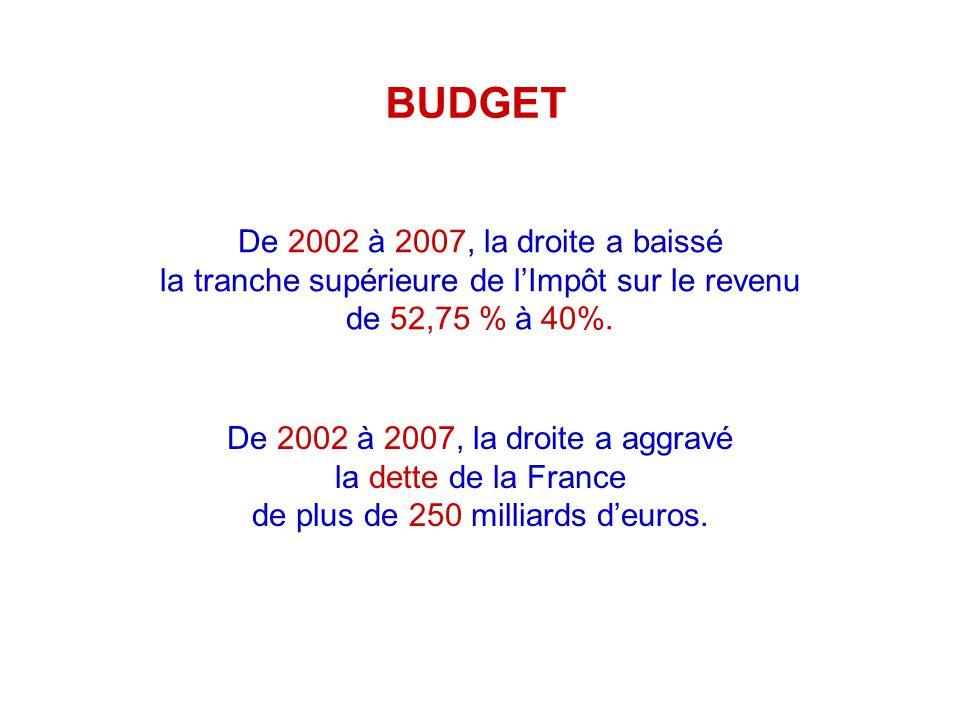 De 2002 à 2007, la droite a baissé la tranche supérieure de lImpôt sur le revenu de 52,75 % à 40%.