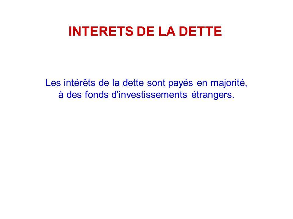 INTERETS DE LA DETTE