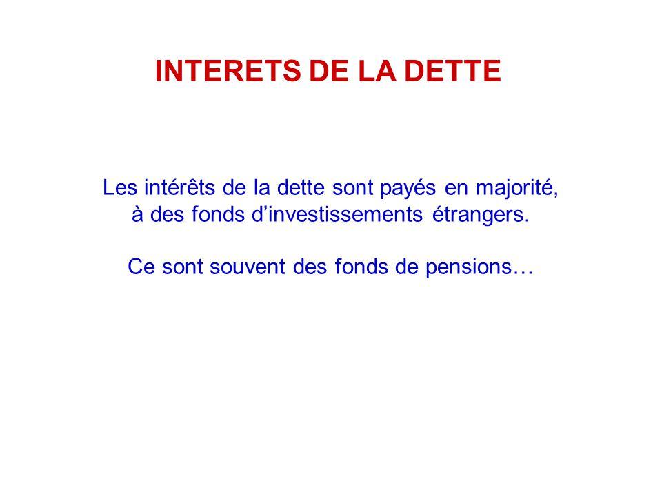 Les intérêts de la dette sont payés en majorité, à des fonds dinvestissements étrangers.
