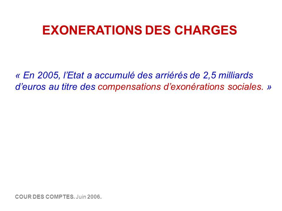 EXONERATIONS DES CHARGES