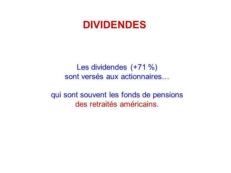 Les dividendes (+71 %) sont versés aux actionnaires…