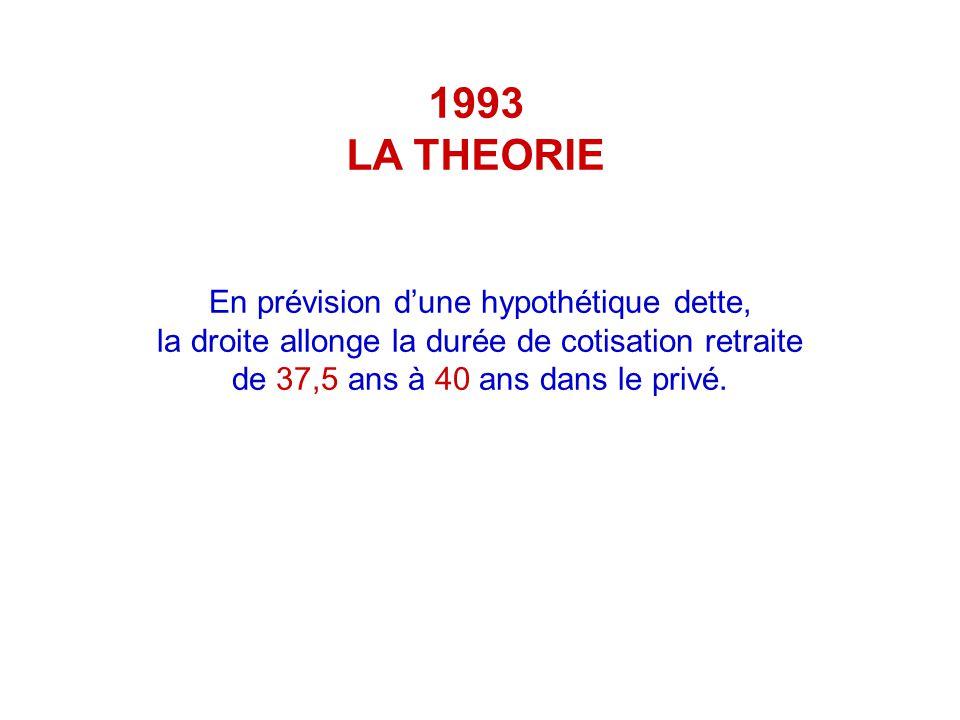 1993 LA THEORIE En prévision dune hypothétique dette, la droite allonge la durée de cotisation retraite de 37,5 ans à 40 ans dans le privé.