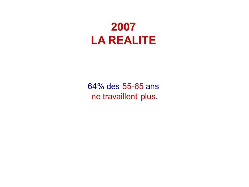 2007 LA REALITE 64% des 55-65 ans ne travaillent plus.