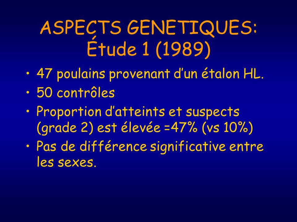 ASPECTS GENETIQUES: Étude 1 (1989) 47 poulains provenant dun étalon HL. 50 contrôles Proportion datteints et suspects (grade 2) est élevée =47% (vs 10