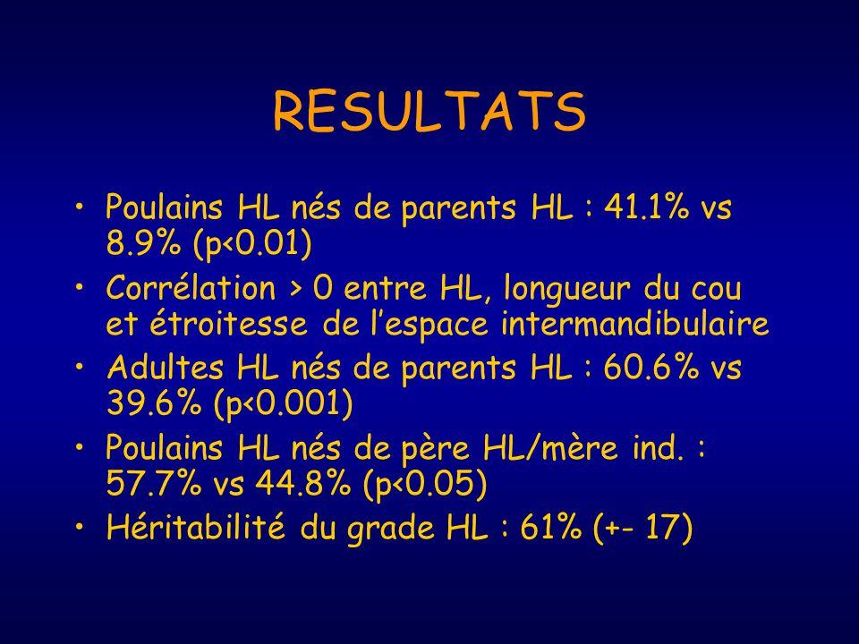 RESULTATS Poulains HL nés de parents HL : 41.1% vs 8.9% (p<0.01) Corrélation > 0 entre HL, longueur du cou et étroitesse de lespace intermandibulaire