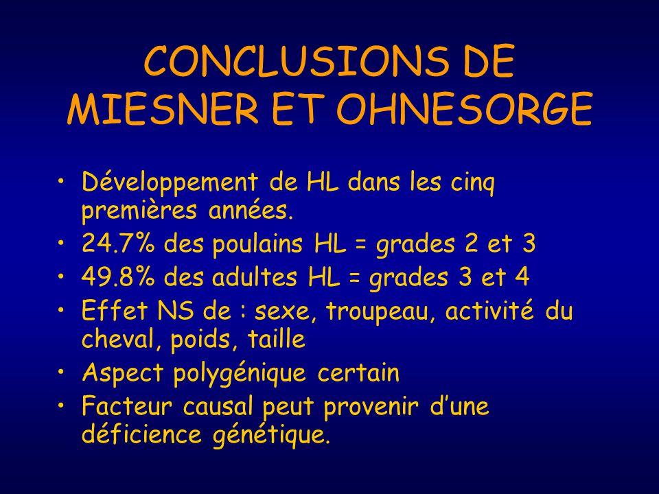 CONCLUSIONS DE MIESNER ET OHNESORGE Développement de HL dans les cinq premières années. 24.7% des poulains HL = grades 2 et 3 49.8% des adultes HL = g