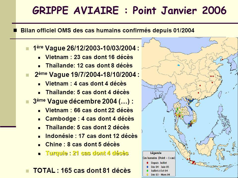 GRIPPE AVIAIRE : Point Janvier 2006 Bilan officiel OMS des cas humains confirmés depuis 01/2004 1 ère Vague 26/12/2003-10/03/2004 : Vietnam : 23 cas dont 16 décès Thaïlande: 12 cas dont 8 décès 2 ème Vague 19/7/2004-18/10/2004 : Vietnam : 4 cas dont 4 décès Thaïlande: 5 cas dont 4 décès 3 ème Vague décembre 2004 (…) : Vietnam : 66 cas dont 22 décès Cambodge : 4 cas dont 4 décès Thaïlande: 5 cas dont 2 décès Indonésie : 17 cas dont 12 décès Chine : 8 cas dont 5 décès Turquie : 21 cas dont 4 décès Turquie : 21 cas dont 4 décès TOTAL : 165 cas dont 81 décès