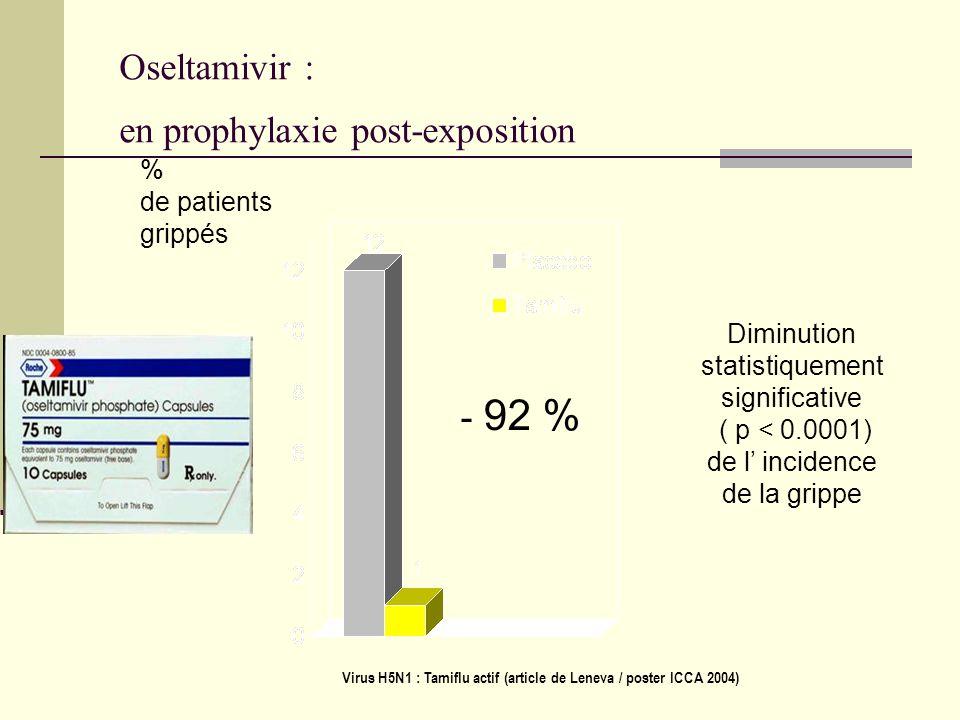 Oseltamivir : en prophylaxie post-exposition % de patients grippés Diminution statistiquement significative ( p < 0.0001) de l incidence de la grippe - 92 % Virus H5N1 : Tamiflu actif (article de Leneva / poster ICCA 2004)