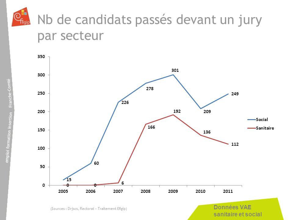Données VAE sanitaire et social Nb de candidats passés devant un jury par secteur (Sources : Drjscs, Rectorat – Traitement Efigip)