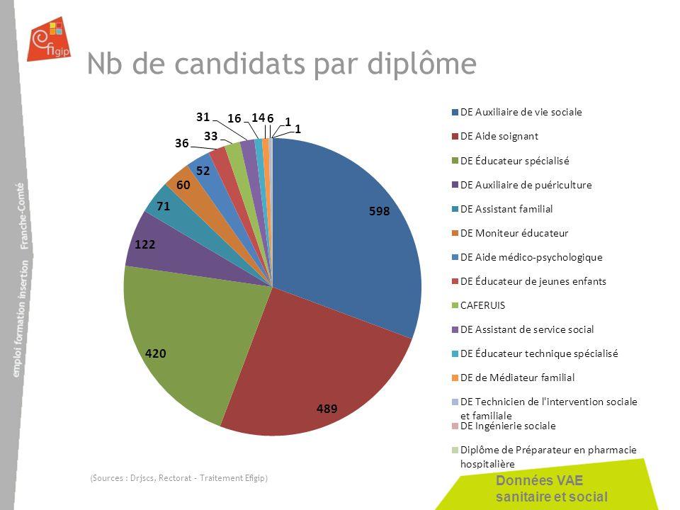 Données VAE sanitaire et social Nb de candidats par diplôme (Sources : Drjscs, Rectorat – Traitement Efigip)
