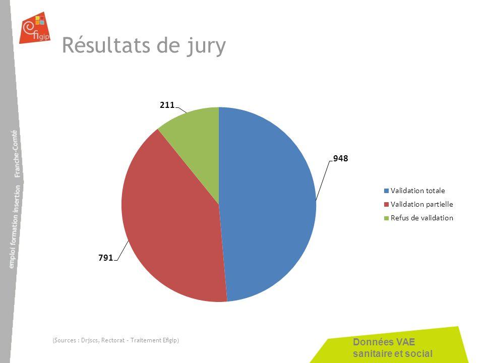Données VAE sanitaire et social Résultats de jury (Sources : Drjscs, Rectorat – Traitement Efigip)