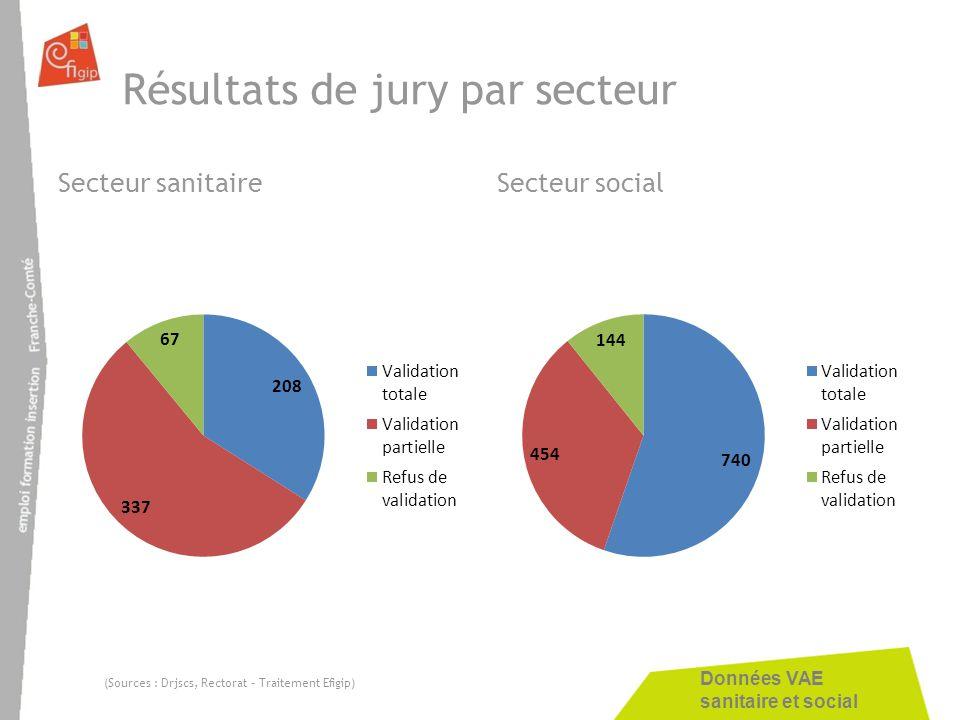 Données VAE sanitaire et social Résultats de jury par secteur Secteur sanitaireSecteur social (Sources : Drjscs, Rectorat – Traitement Efigip)