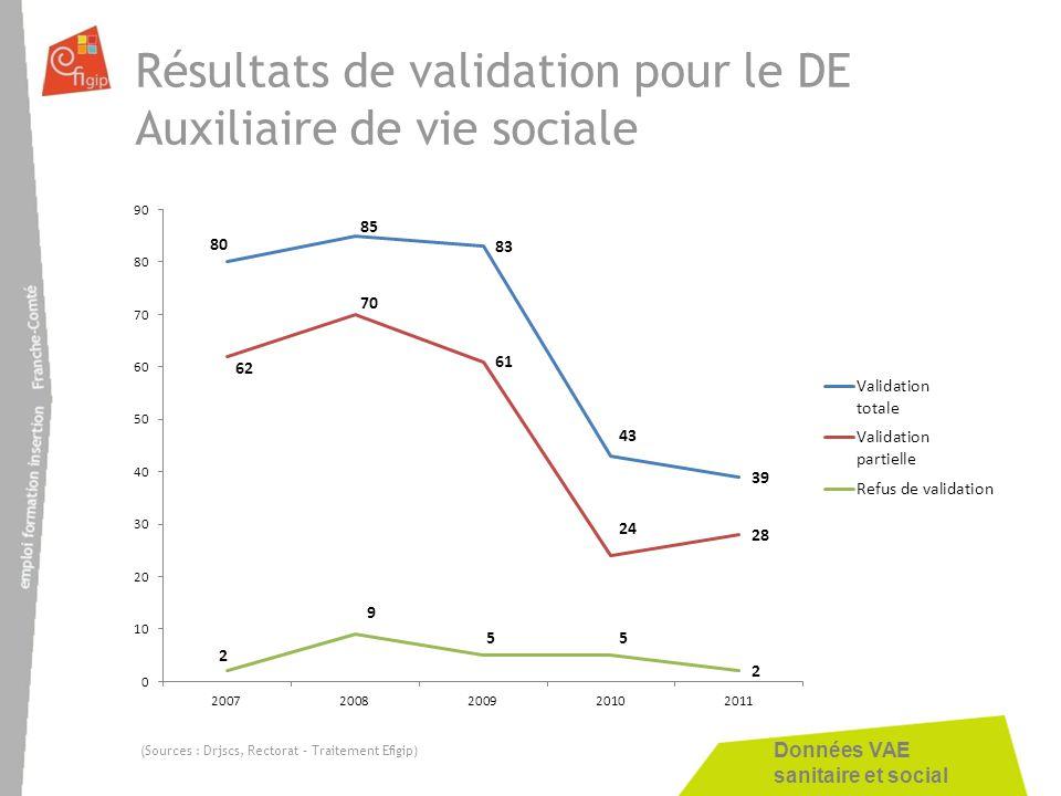 Données VAE sanitaire et social Résultats de validation pour le DE Auxiliaire de vie sociale (Sources : Drjscs, Rectorat – Traitement Efigip)
