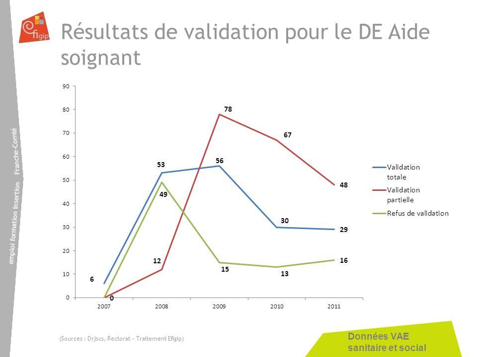 Données VAE sanitaire et social Résultats de validation pour le DE Aide soignant (Sources : Drjscs, Rectorat – Traitement Efigip)