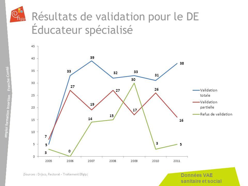 Données VAE sanitaire et social Résultats de validation pour le DE Éducateur spécialisé (Sources : Drjscs, Rectorat – Traitement Efigip)