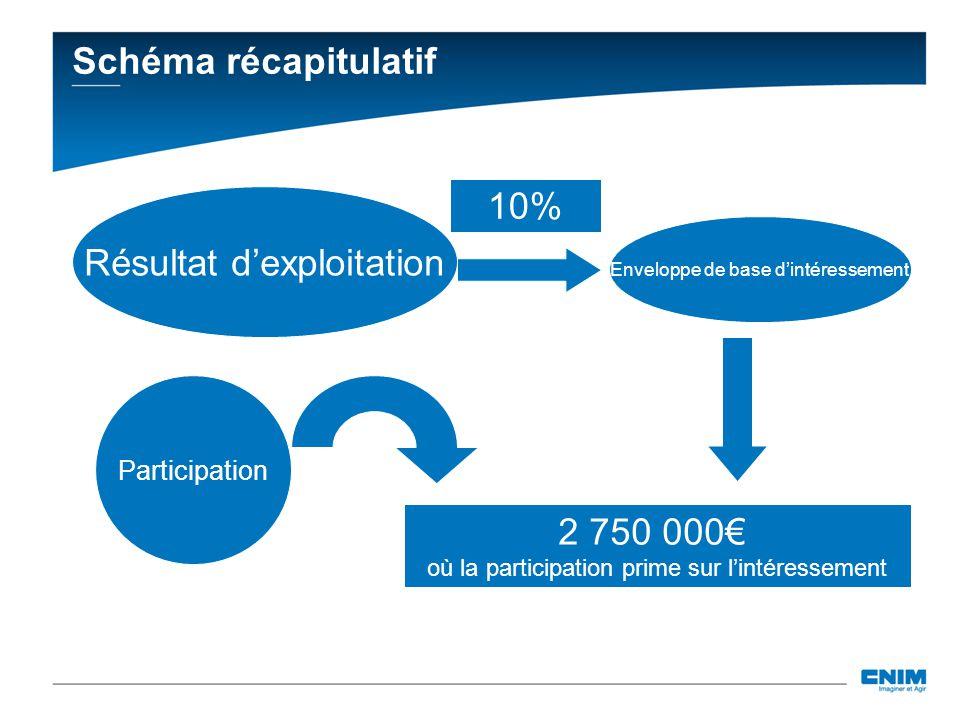 Schéma récapitulatif Résultat dexploitation 10% Enveloppe de base dintéressement Participation 2 750 000 où la participation prime sur lintéressement