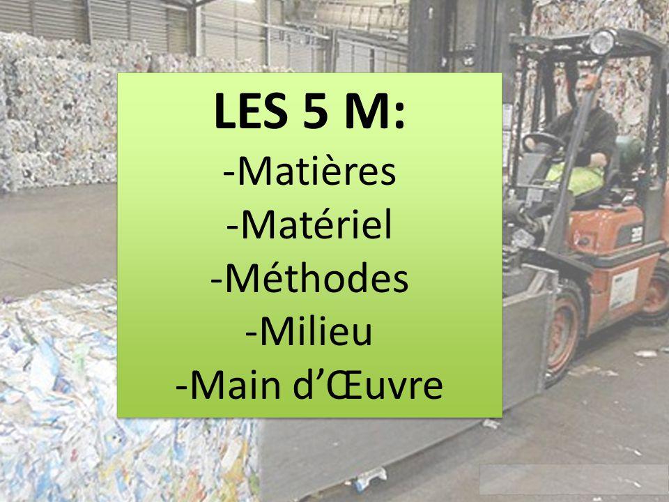LES 5 M: -Matières -Matériel -Méthodes -Milieu -Main dŒuvre LES 5 M: -Matières -Matériel -Méthodes -Milieu -Main dŒuvre