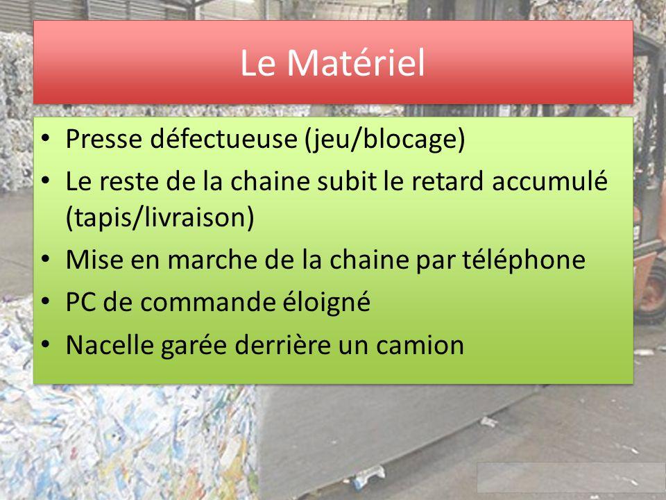 Le Matériel Presse défectueuse (jeu/blocage) Le reste de la chaine subit le retard accumulé (tapis/livraison) Mise en marche de la chaine par téléphon