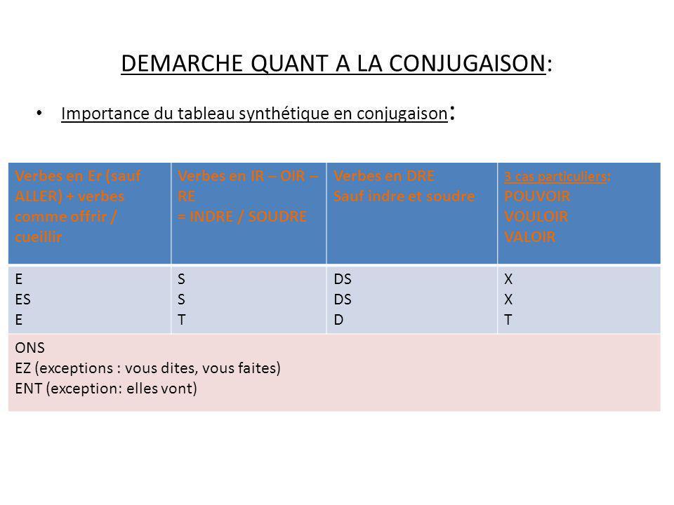 DEMARCHE QUANT A LA CONJUGAISON: Importance du tableau synthétique en conjugaison : Verbes en Er (sauf ALLER) + verbes comme offrir / cueillir Verbes