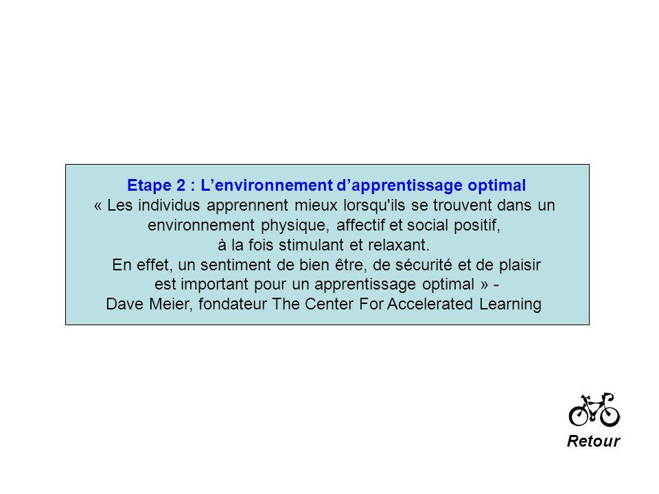 Etape 2 : Lenvironnement dapprentissage optimal « Les individus apprennent mieux lorsqu'ils se trouvent dans un environnement physique, affectif et so