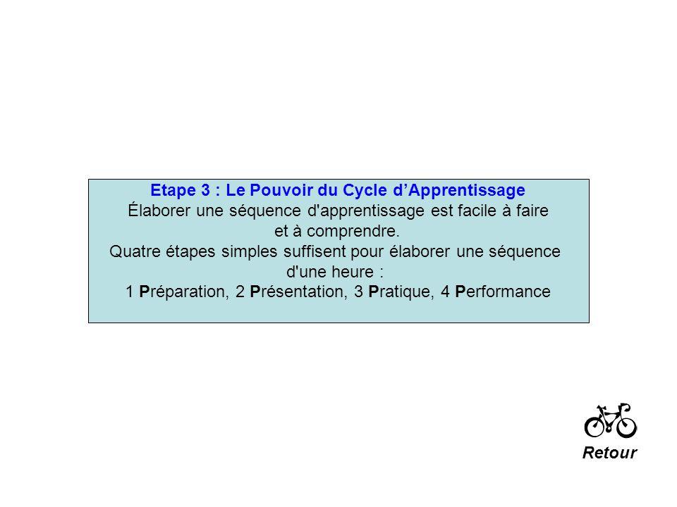 Etape 3 : Le Pouvoir du Cycle dApprentissage Élaborer une séquence d'apprentissage est facile à faire et à comprendre. Quatre étapes simples suffisent