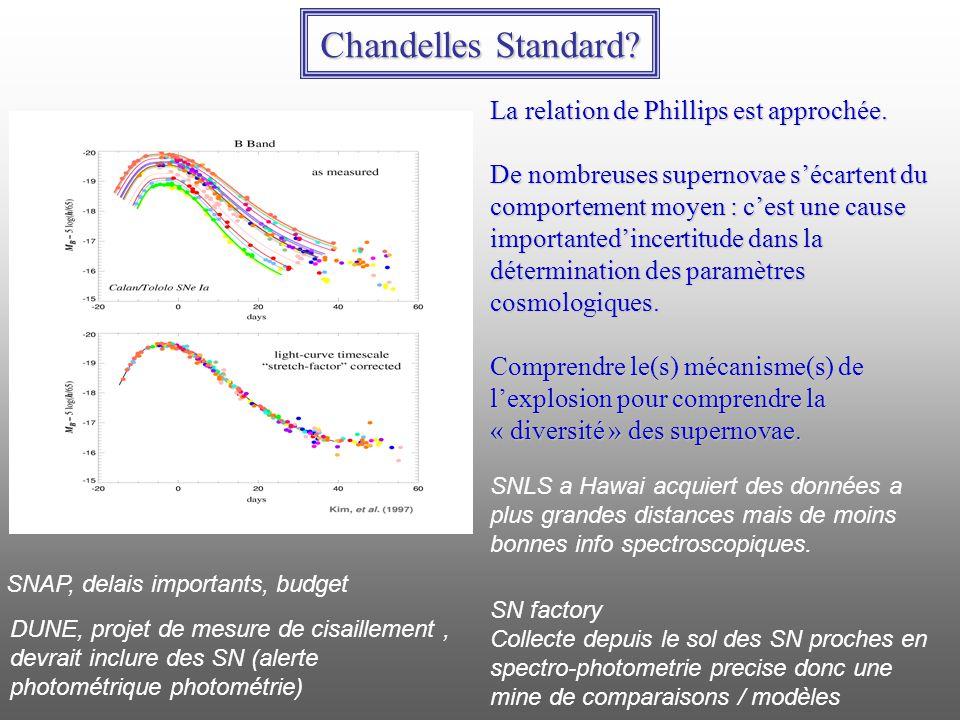 Chandelles Standard? La relation de Phillips est approchée. De nombreuses supernovae sécartent du comportement moyen : cest une cause importantedincer